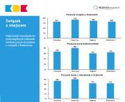 barometr-dzielnice-infografika