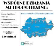 dzialania-metropolitalne2
